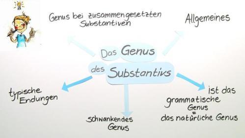 Род существительных в немецком языке