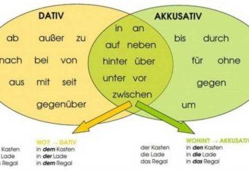 Предлоги немецкого языка, перевод немецких предлогов