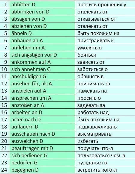 Управление в немецком языке